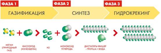 схема получения масла из газа