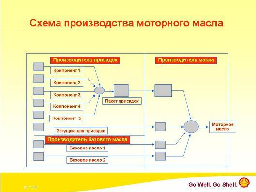 схема производства масла