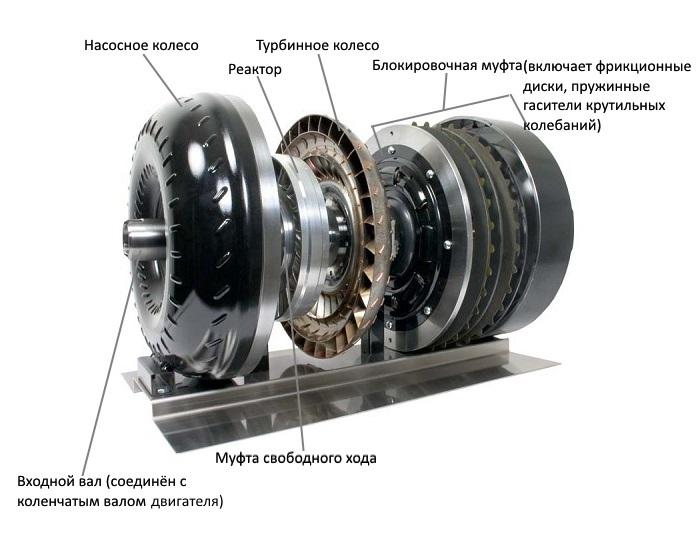 гидротрансформатор в разборе