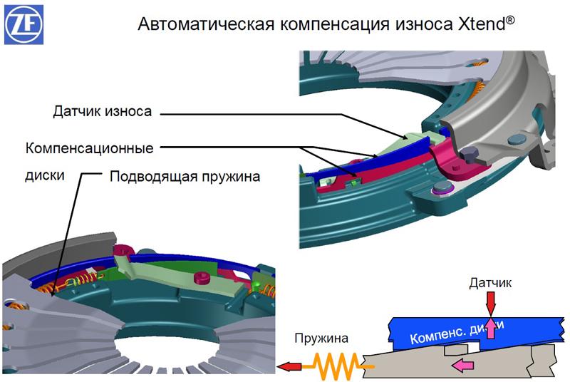 Система сцепления автомобиля и принцип работы