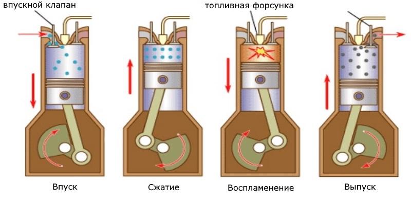 такты дизельного двигателя