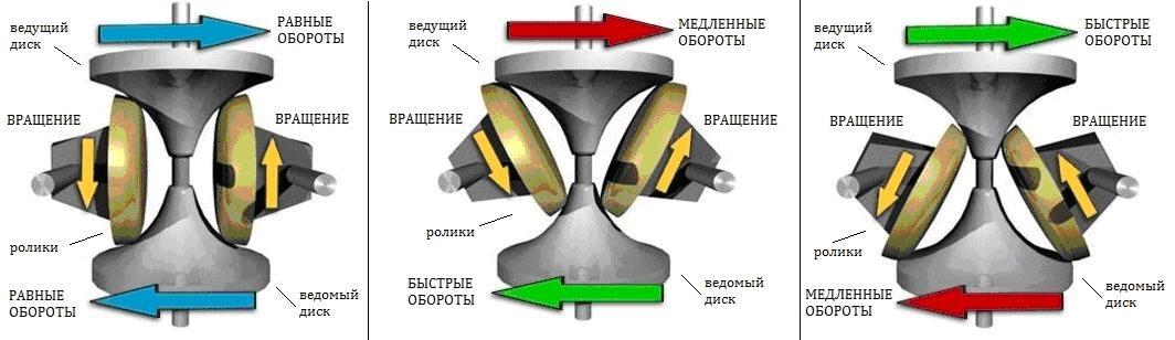 тороидный вариатор