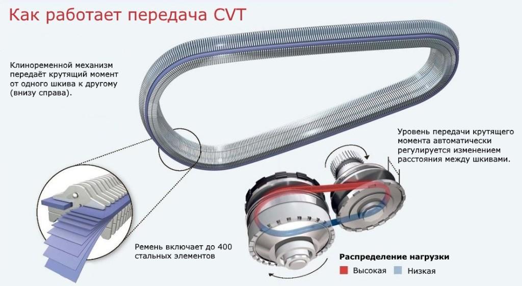 устройство ремня вариатора