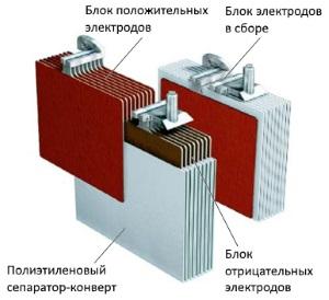 блок электродов акб