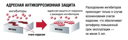 действие ингибиторов в антифризе