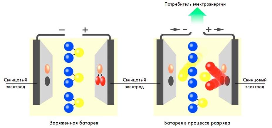 химический процесс разрядки аккумулятора