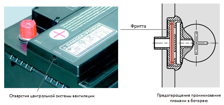 система отвода газов в акб
