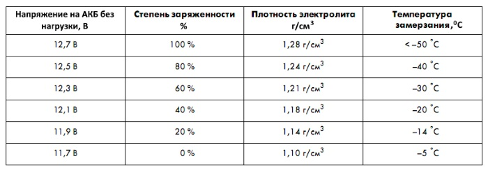 таблица свойств электролита