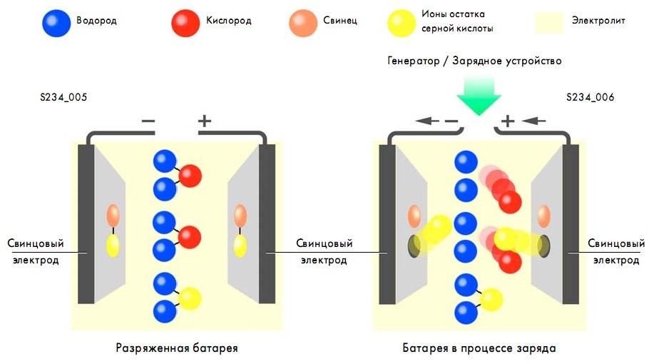 реакция заряда и разряда аккумулятора