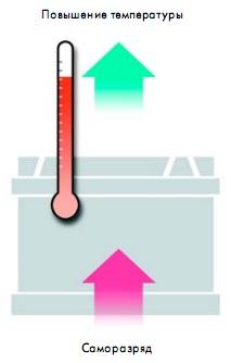 повышение температуры акб