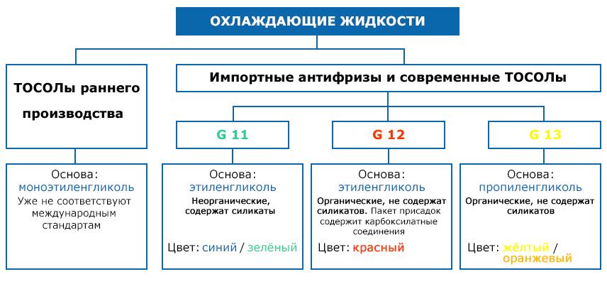 классификация антифриза