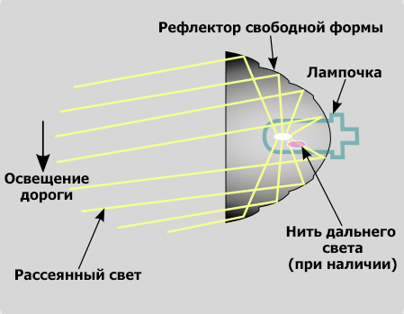 рефлектор свободной формы