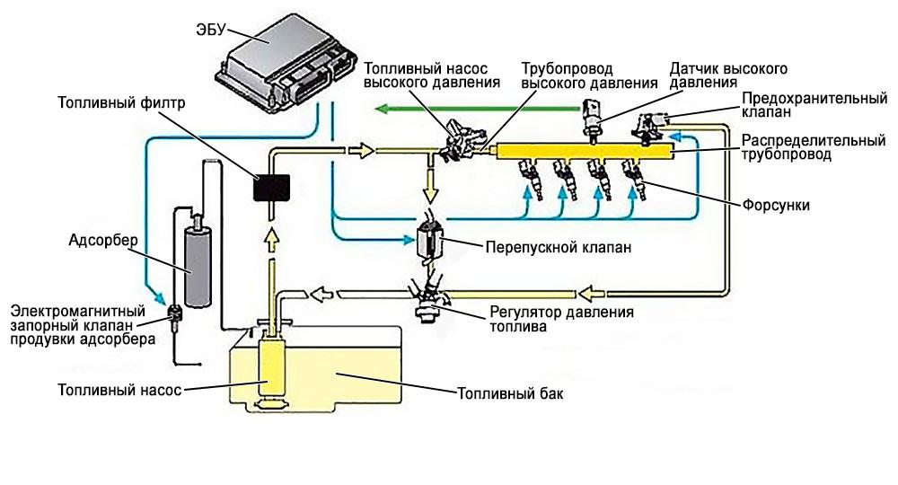 схема топливной системы прямого впрыска