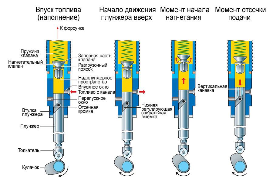 схема работы плунжерной пары тнвд