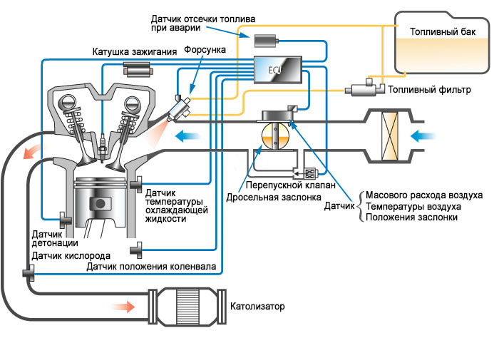 схема датчиков инжектора