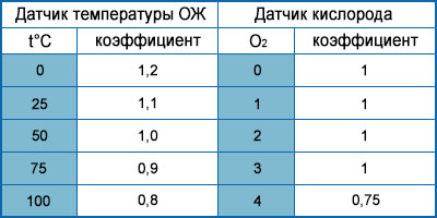 таблица данных ЭБУ