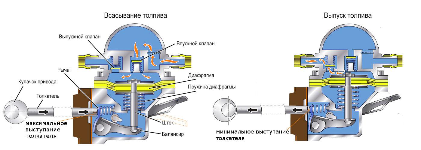 схема механического насоса