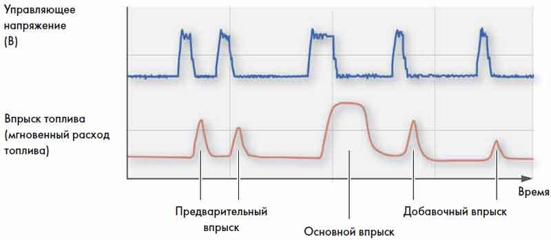 график режимов подачи топлива