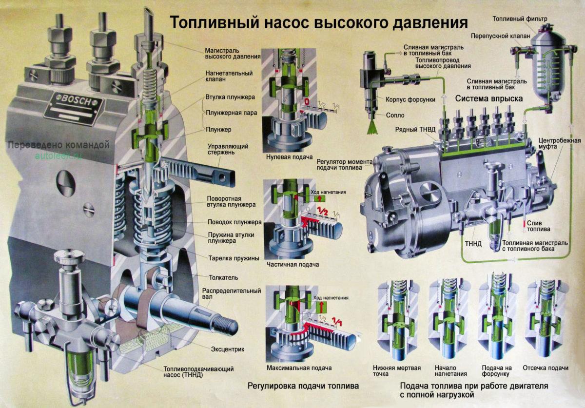 Ремонт рядного тнвд дизельных двигателей своими руками