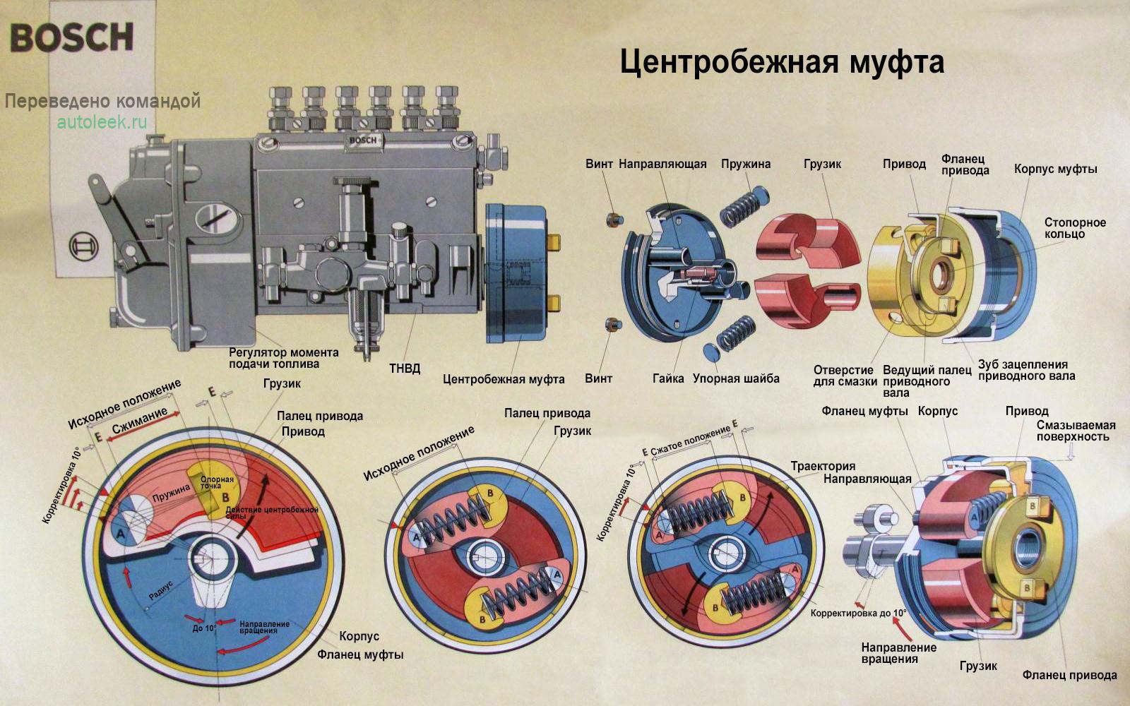 Схема центробежной муфты