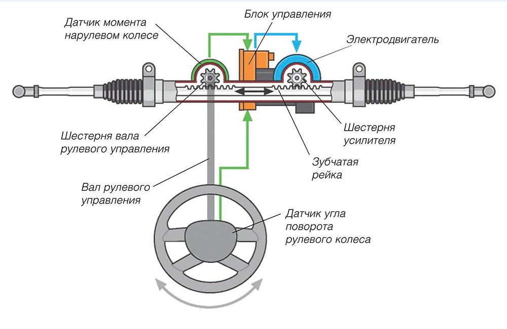принцип работы электроусилителя