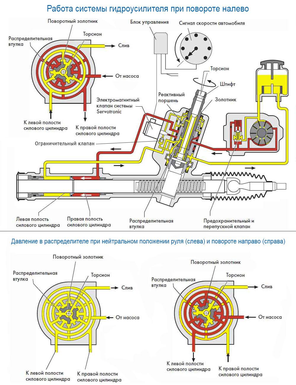 принцип работы гидроусилителя