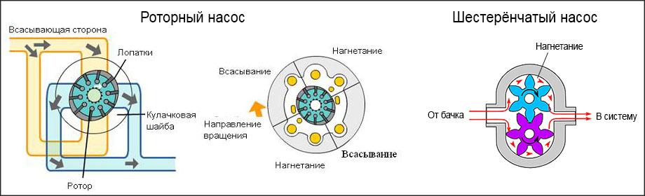 принцип работы насоса гидроусилителя