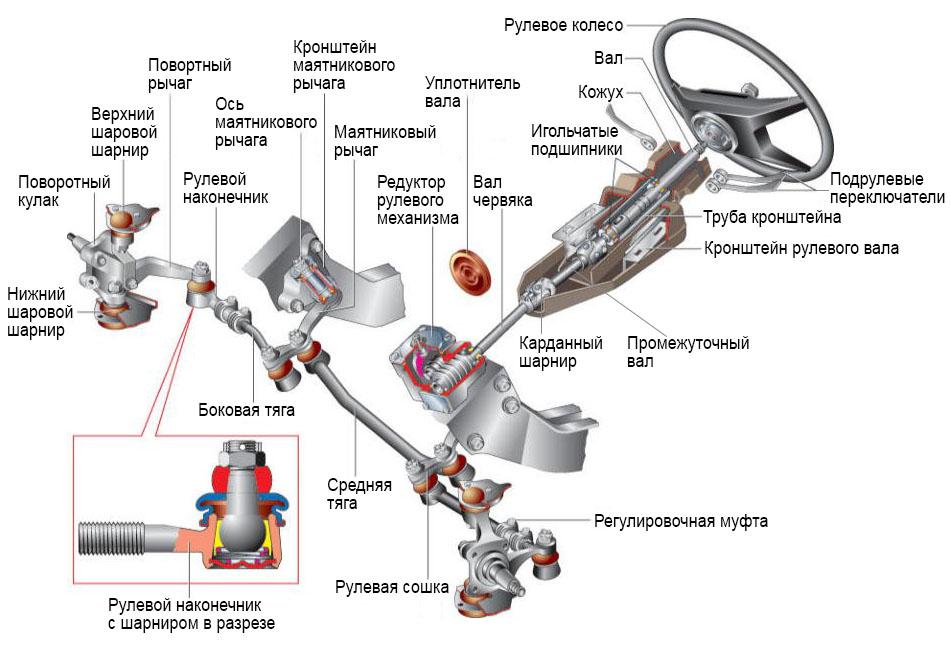 рулевой механизм червяк-ролик