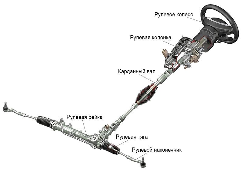 рулевой узел