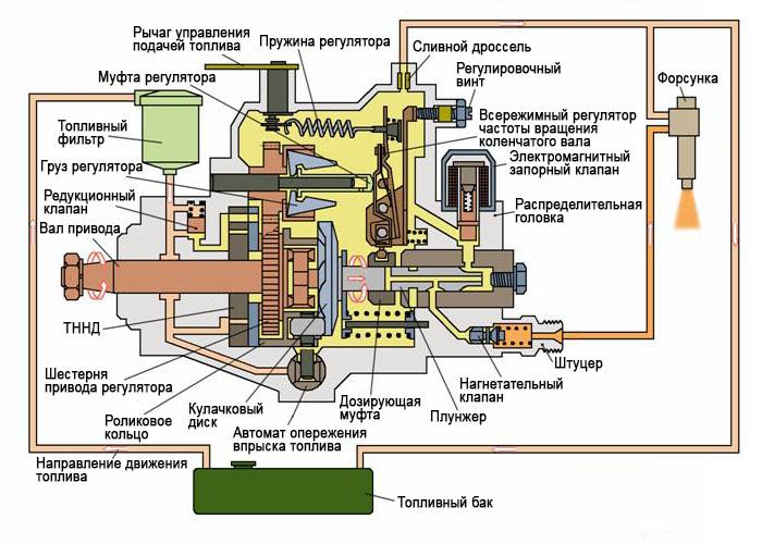Схема насоса высокого давления дизеля