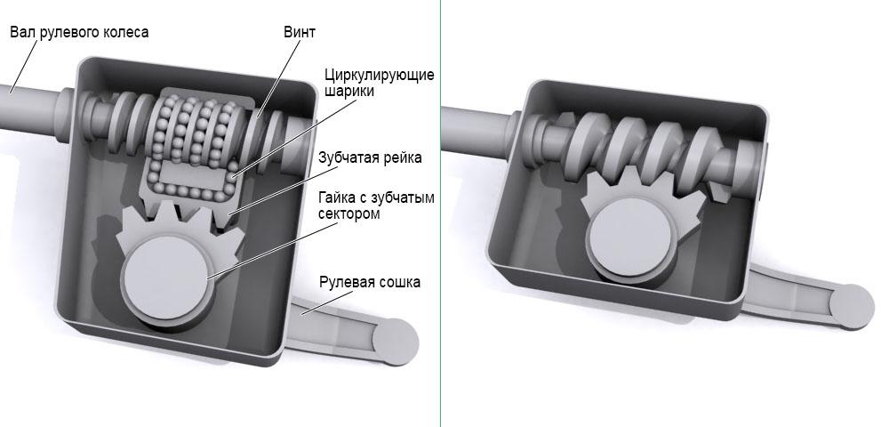 схема винтового типа управления