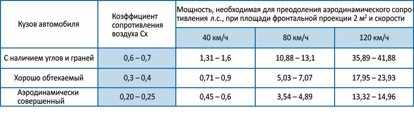 таблица необходимой мощности в зависимости от скорости автомобиля