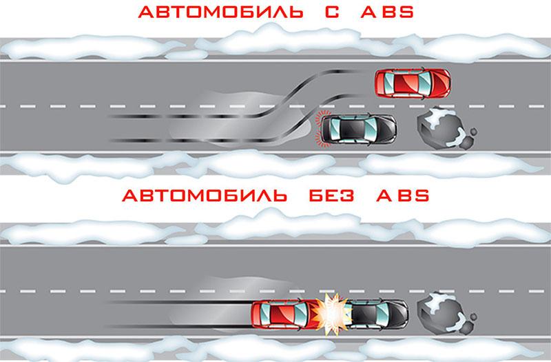пример остановки авто с абс и без него