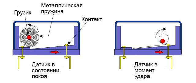 электромеханический датчик удара тип два