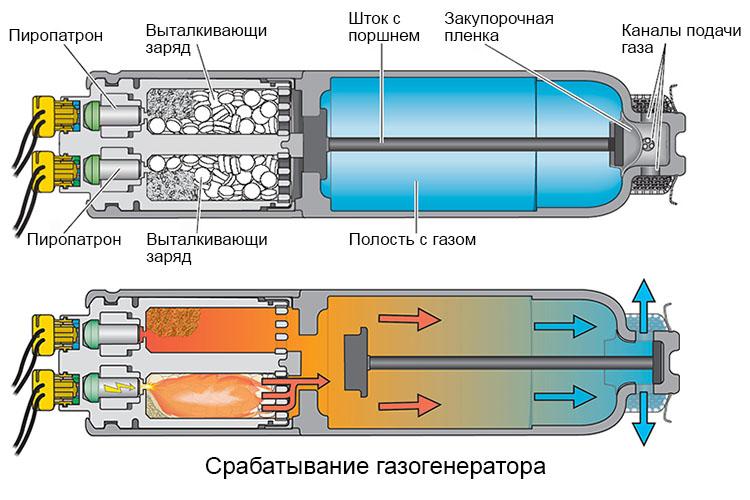 гибридный газогенератор