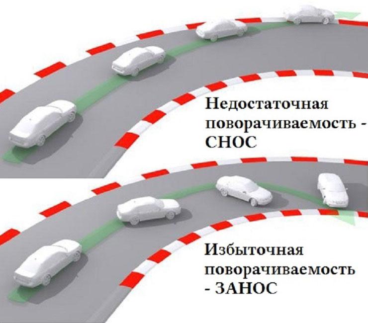 поворачиваемость авто