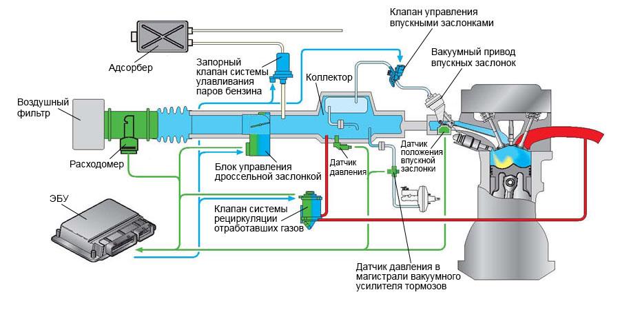 схема впуска двигателя с непосредственным впрыском