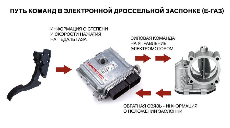 схема работы электронной дроссельной заслонки