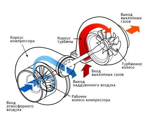 центробежный нагнетатель