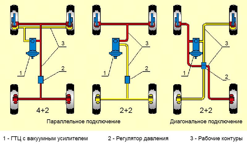 контуры тормозной системы