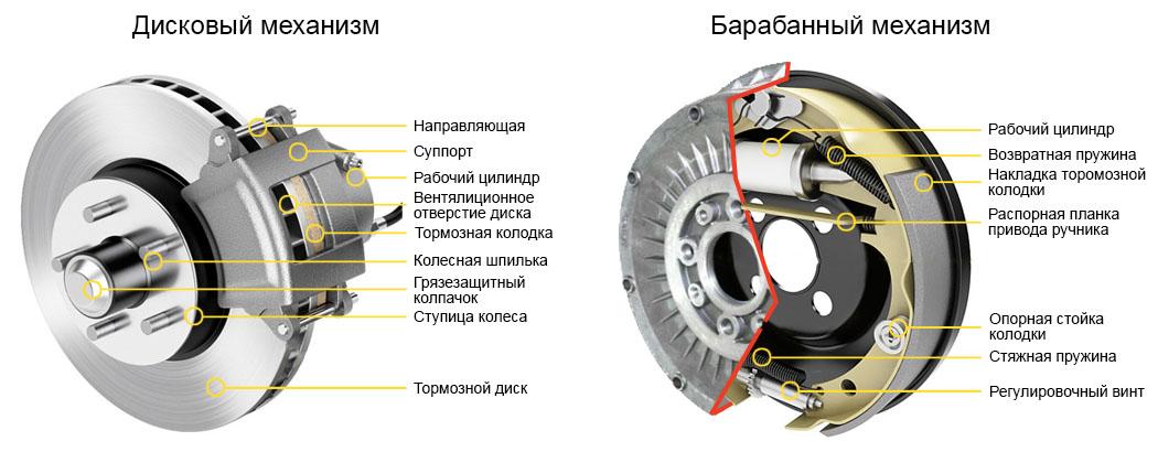 устройство тормозных механизмов