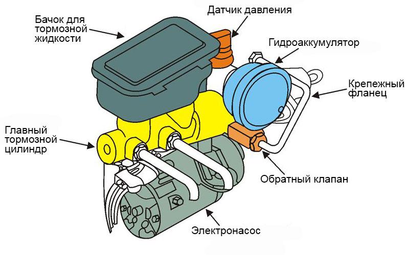 электрогидравлический усилитель тормозов