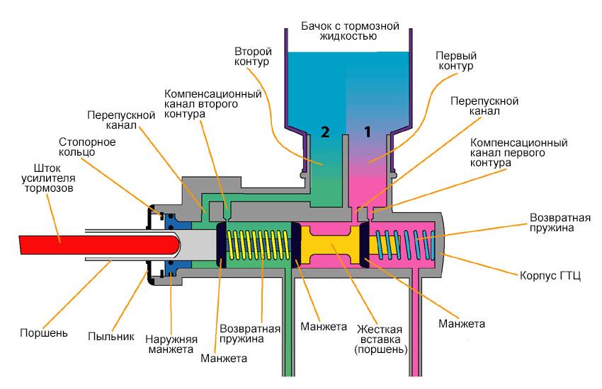 конструкция главного тормозного цилиндра