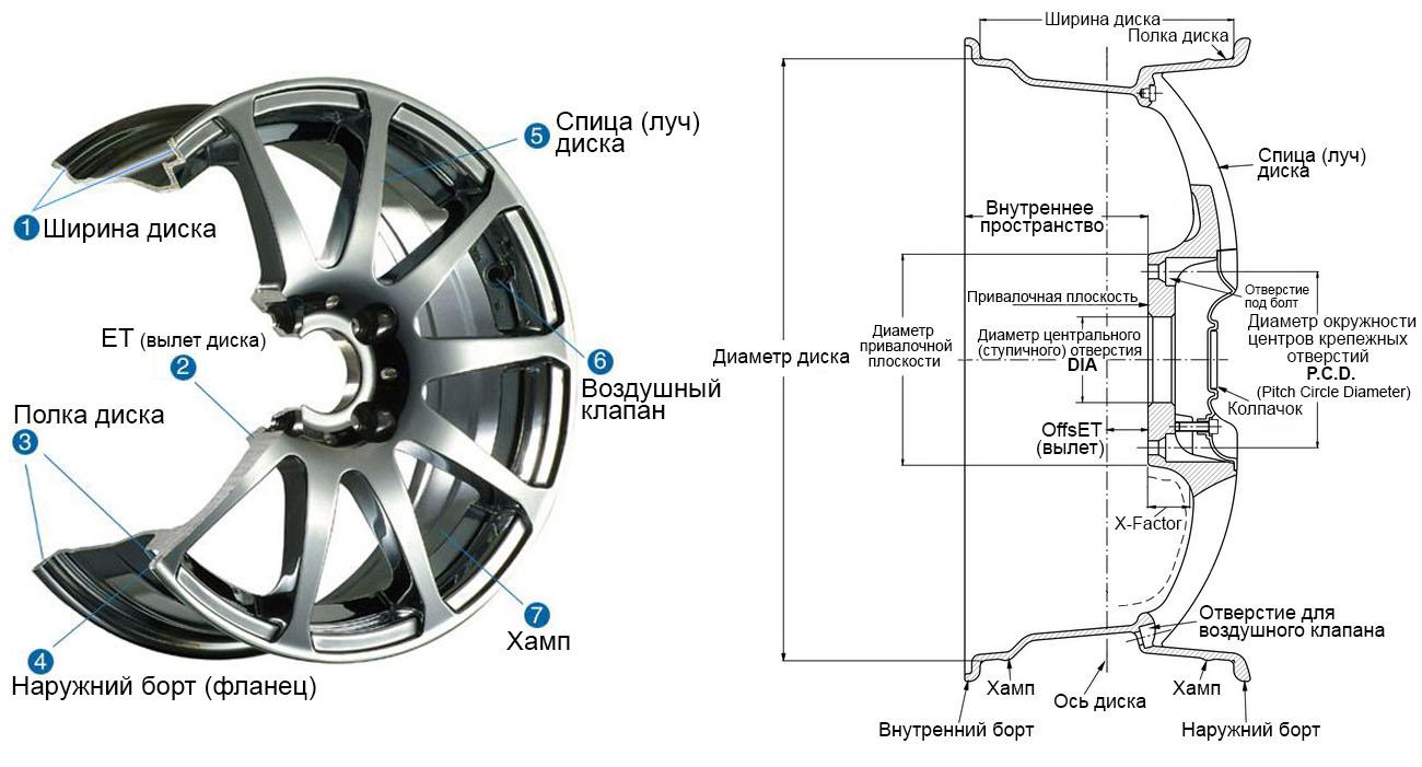 конструкция литого диска