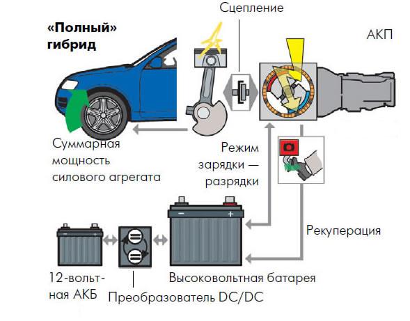 принцип работы полногибридного авто