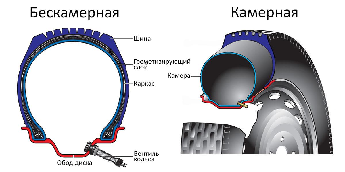 метод герметизации шин