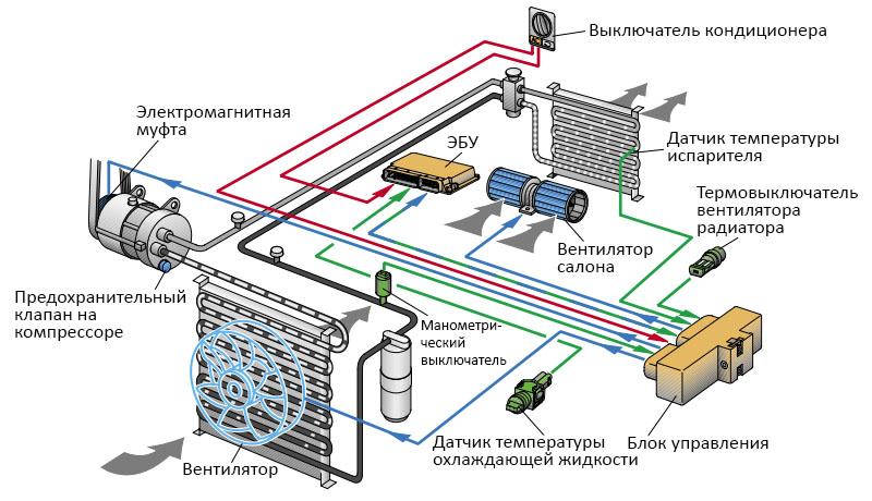 электрооборудование кондиционера