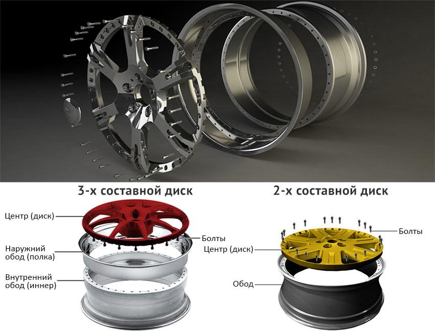 устройство составных дисков