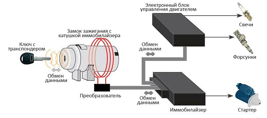 схема работы иммобилайзера