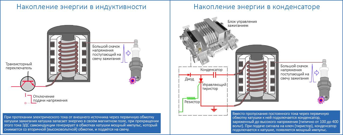 схемы накопления энергии для зажигания